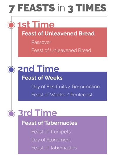 seven feasts in three times illustration for World Mission Society Church of God Feasts of God page
